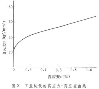工业纯铁的真应力-真应变曲线