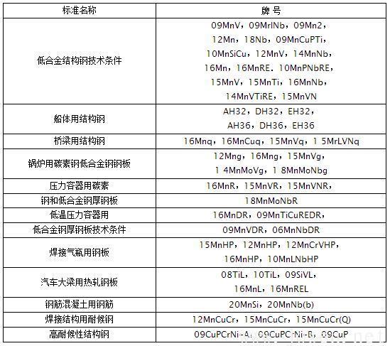 纳入中国国家标准的低合金高强度钢主要牌号