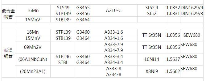 低合金低温管.中国GB 日本JIS 美国ASTM 德国DIN 钢管常用材料对照表