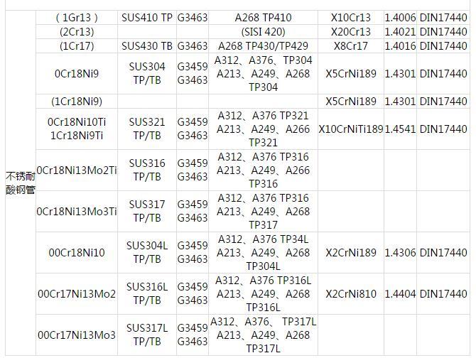 不锈钢管.中国GB 日本JIS 美国ASTM 德国DIN 钢管常用材料对照表