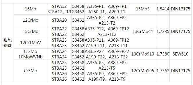 耐热钢管.中国GB 日本JIS 美国ASTM 德国DIN 钢管常用材料对照表
