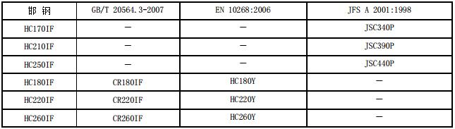 高強度冷軋近似牌號對照表 技術信息 第3張