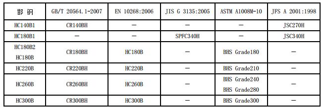 高強度冷軋近似牌號對照表 技術信息 第1張