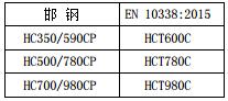 高強度冷軋近似牌號對照表 技術信息 第6張