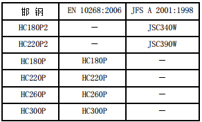 高強度冷軋近似牌號對照表 技術信息 第5張