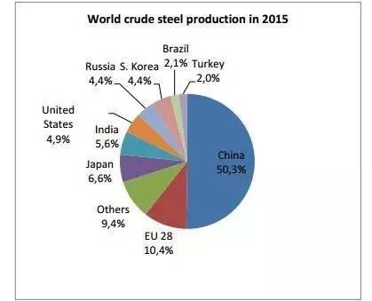 德國鋼鐵工業的發展歷程 行業信息 第1張