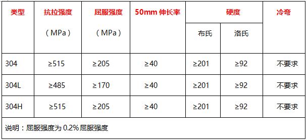 304、304L、304H的力学性能 表
