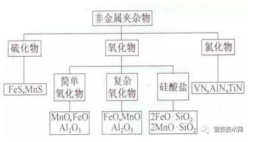 图1钢中非金属夹按照化学成分分类图.jpg
