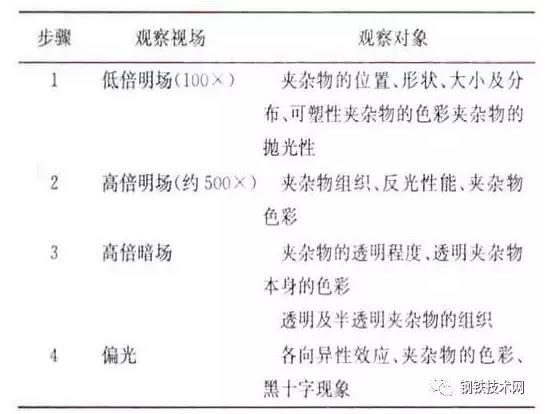 表2非金属夹杂物的金相法鉴定.jpg
