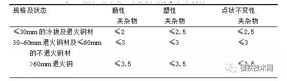 表3轴承钢中非金属夹杂物允许的级别 .jpg