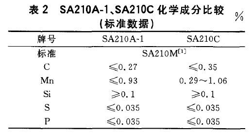 SA210A-1、SA210C化学成分比较(标准数据)