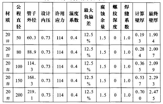 06Cr19Ni10材质壁厚计算结果
