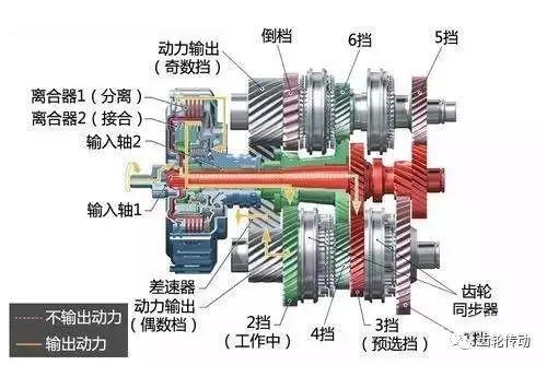 变速器结构种类工作原理图文解析