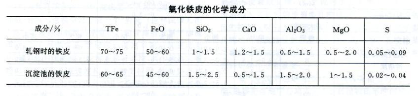 氧化铁皮的化学成份