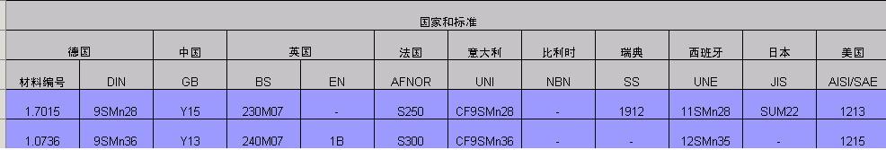 AISI-1215