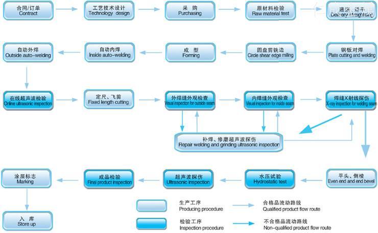 螺旋钢管工艺流程-1.jpg