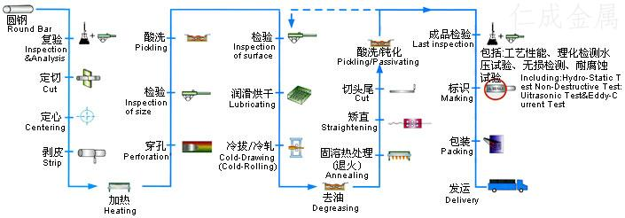 无缝钢管生产工艺流程