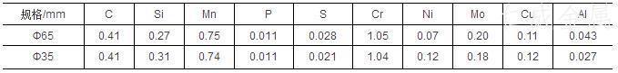 表1-42CrMoS4化学成分(质量分数).jpg