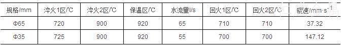 表2-42CrMoS4感应加热调质工艺.jpg