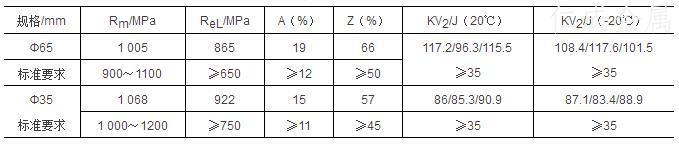 表3-力学性能指标及检验结果.jpg