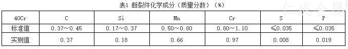 表1 断裂件化学成分(质量分数).jpg