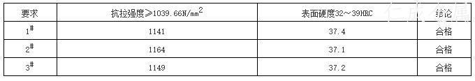 表2 抽样力学性能检测.jpg