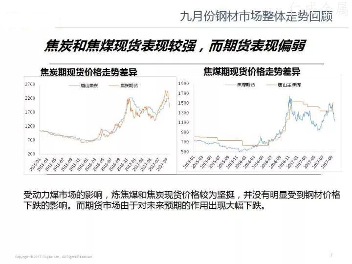 十月钢材价格走势