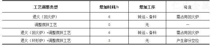 表3-试验工艺较原工艺对生产情况的影响