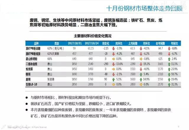 十一月钢材价格走势-5.webp.jpg