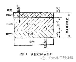鋼管(精密鋼管)鋼的氧化、脫碳 技術信息 第3張