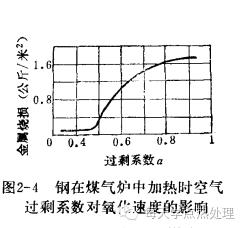 鋼管(精密鋼管)鋼的氧化、脫碳 技術信息 第7張