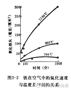 鋼管(精密鋼管)鋼的氧化、脫碳 技術信息 第5張