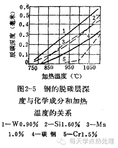 鋼管(精密鋼管)鋼的氧化、脫碳 技術信息 第12張