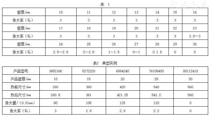 壁厚与长大率之间的关系如表1所示表2位典型实例.jpg