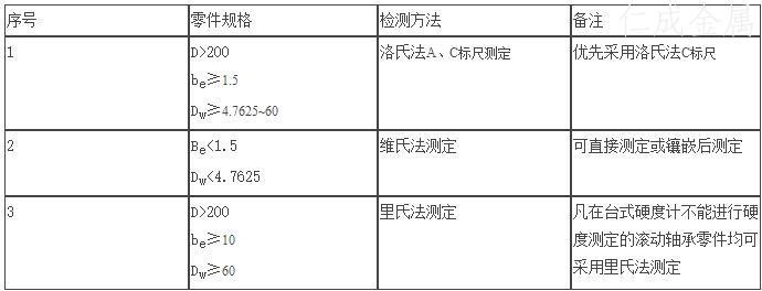 表4 硬度检测方法选用表.jpg