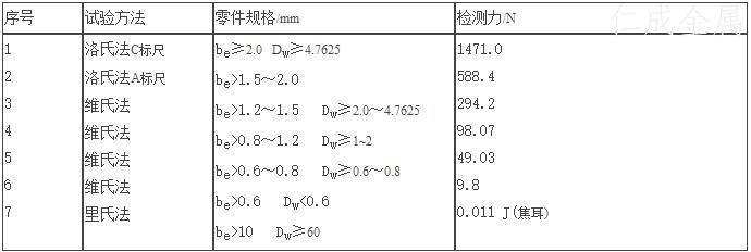 表5 检测力选用表.jpg