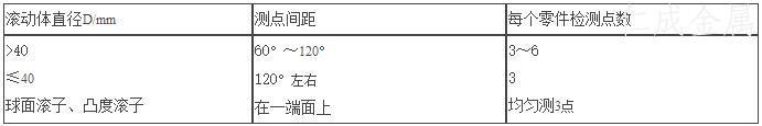 表8 滚动体检测点要求表.jpg
