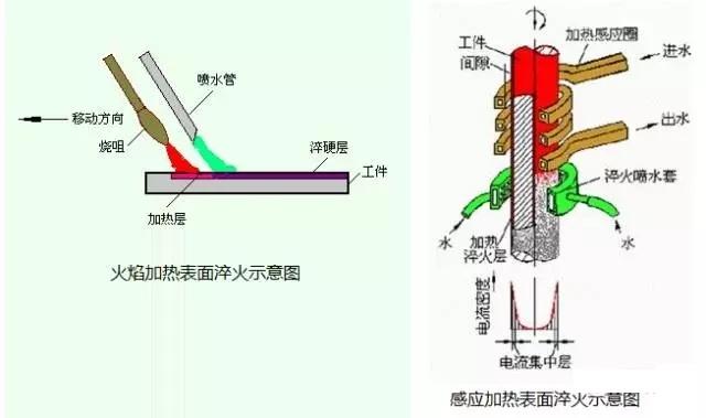 一文了解金属表面处理工艺