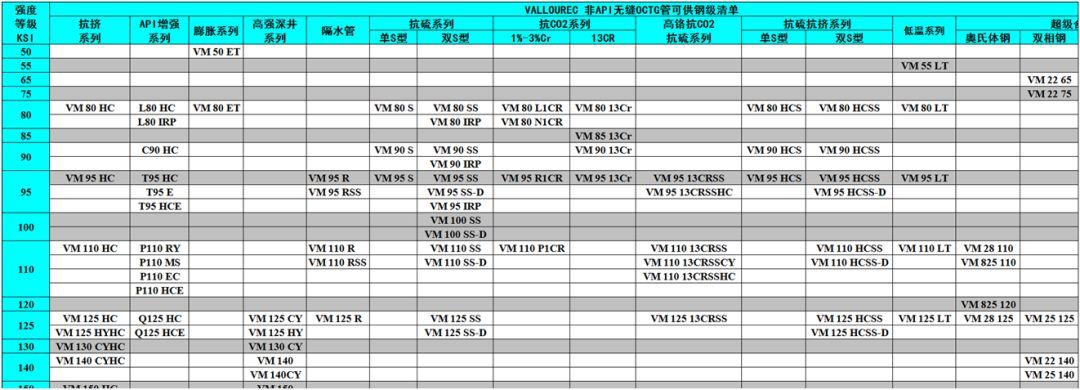 中外著名鋼管廠的非標API鋼級油井管產品特色及供貨鋼級詳解 行業信息 第3張