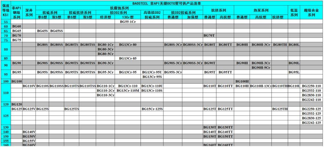 中外著名鋼管廠的非標API鋼級油井管產品特色及供貨鋼級詳解 行業信息 第2張