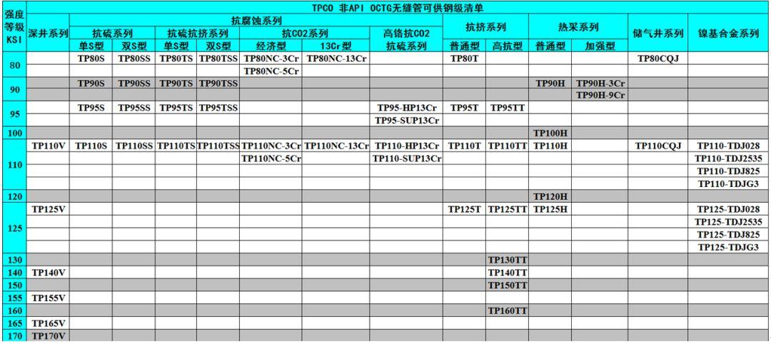 中外著名鋼管廠的非標API鋼級油井管產品特色及供貨鋼級詳解 行業信息 第5張