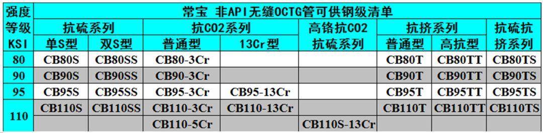 中外著名鋼管廠的非標API鋼級油井管產品特色及供貨鋼級詳解 行業信息 第8張
