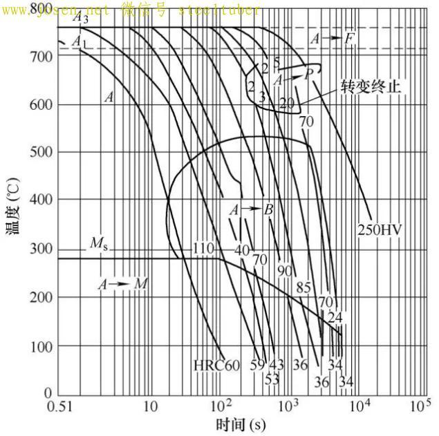 图5-42CrMo CCT曲线.jpg