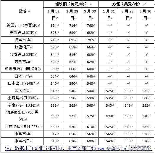 """钢市""""春暖乍寒"""",4月建筑钢材价格在3700-4000元间震荡运行"""