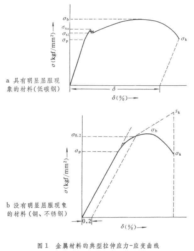 金属材料的典型拉伸应力-应变曲线