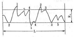(图)表面粗糙度(表面光洁度)