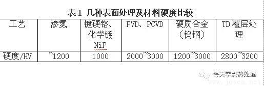 TD工艺-表1.webp.jpg