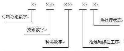 材料号( W-Nr )系统由 7 位数字组成,示意如下.jpg