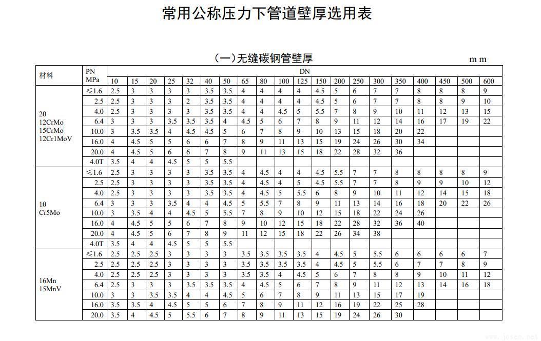 常用公称压力下管道壁厚选用表-1.jpg