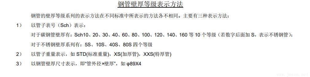 常用公称压力下管道壁厚选用表-3.jpg
